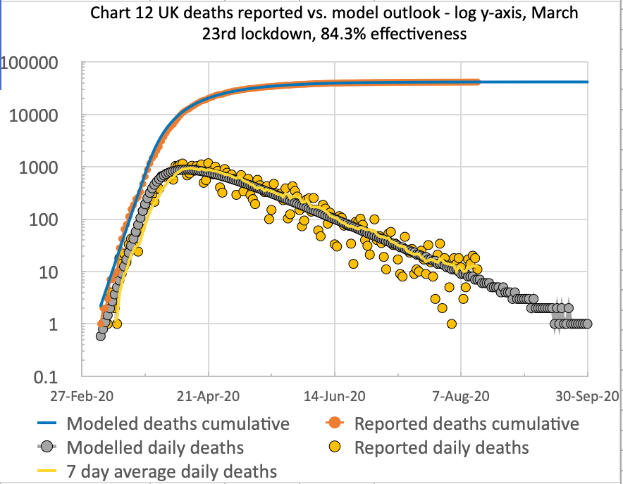 Model forecast for the UK deaths as at August 14th, compared with reported for 84.3% lockdown effectiveness, on March 23rd, modified in 5 steps by -.3%, -0% -0% and -0% successively