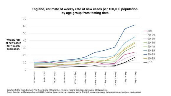 Age-dependency in England of cases per 100,000, July to September
