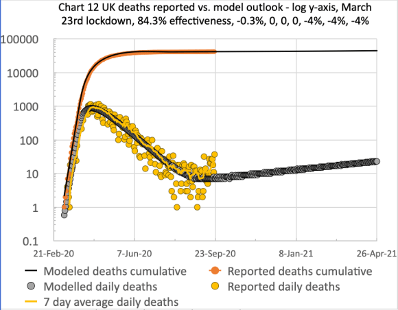 Model and reported UK deaths and cases from Feb 1st to Sep 18th with 4 easings after the initial lockdown effectiveness of 84.3%, as shown on the chart title