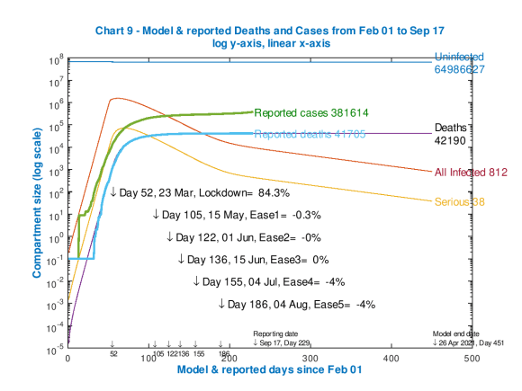 Model and reported UK deaths and cases from Feb 1st to Sep 17th with 3 easings after the initial lockdown effectiveness of 84.3%, as shown on the chart