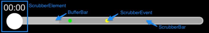 ScrubberControlComponents