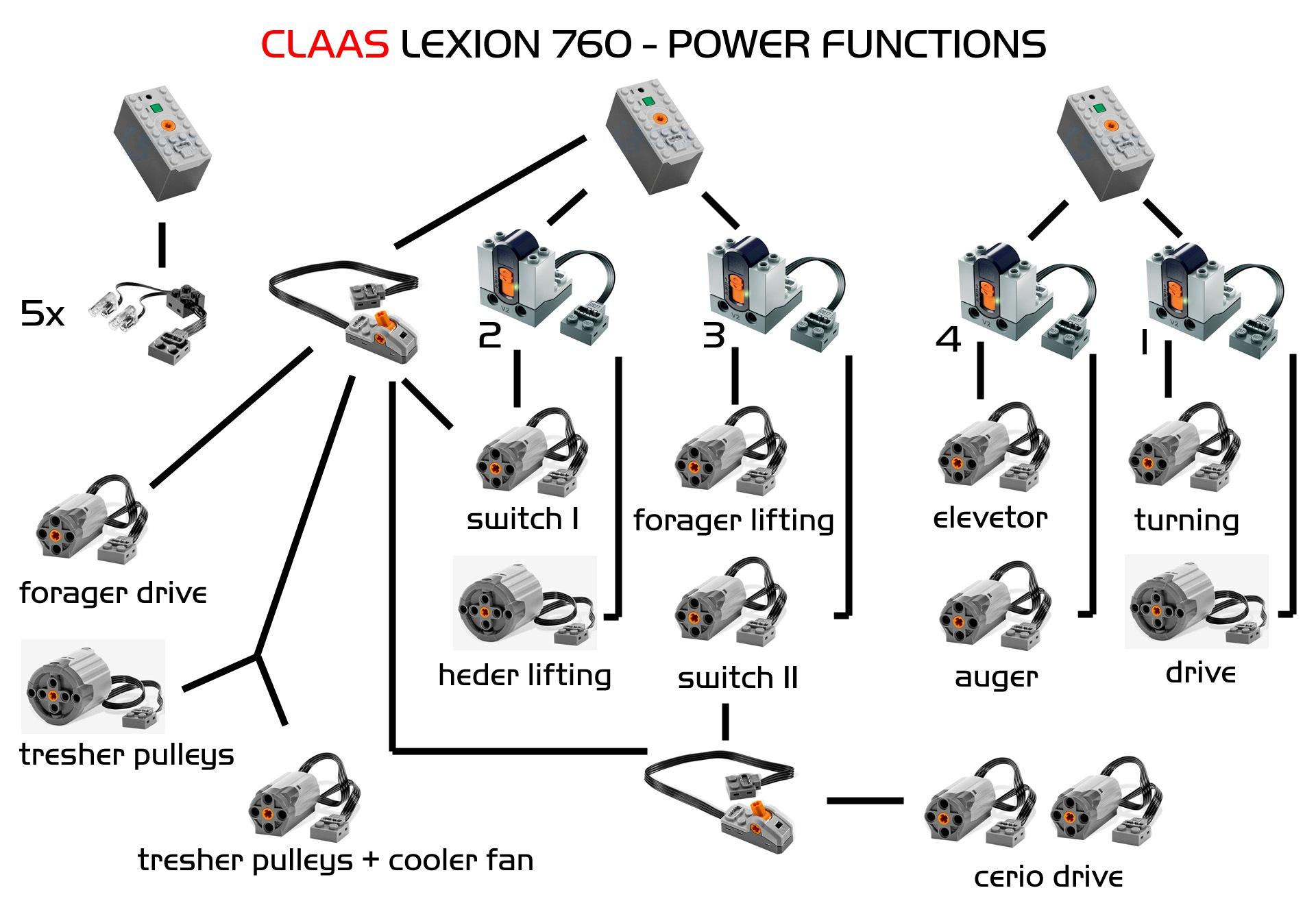 Moc Claas Lexion 760