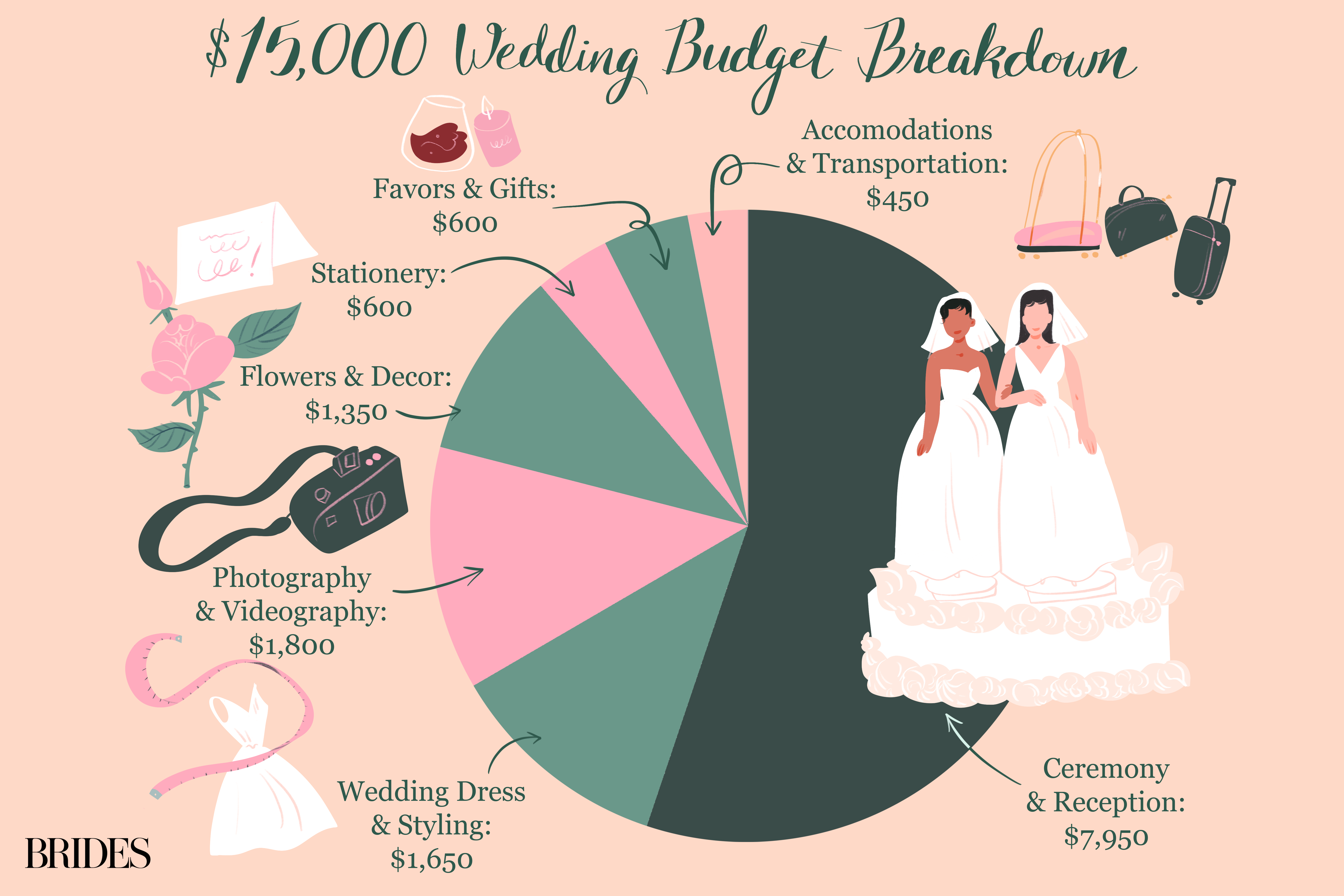 Your 15 000 Wedding Budget Where Should The Money Go