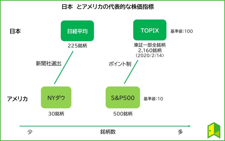 日本とアメリカの代表的な株価指数