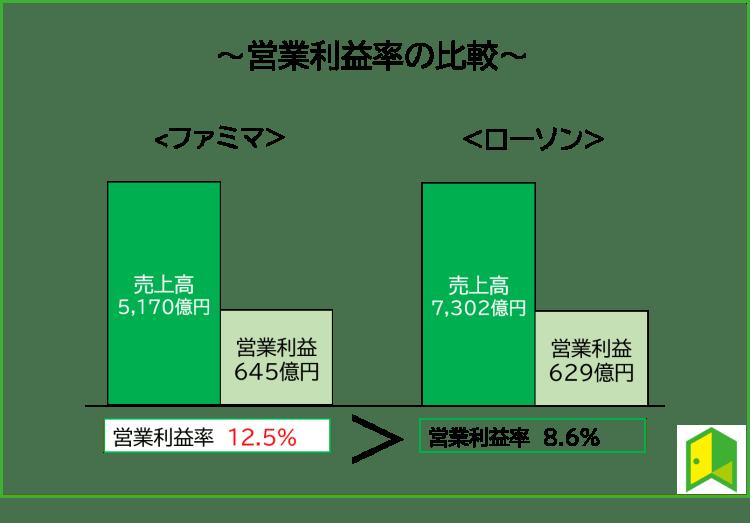 営業利益率