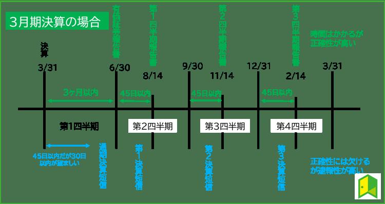 財務諸表の公開される次期