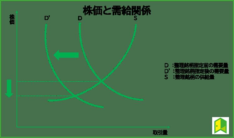 株価の需給
