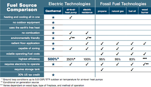 fuel-source-comparison-chart