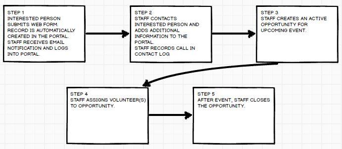 Volunteer Portal Diocese Of Bridgeport