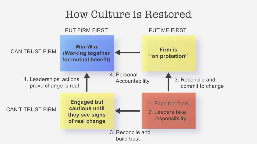 culture restored