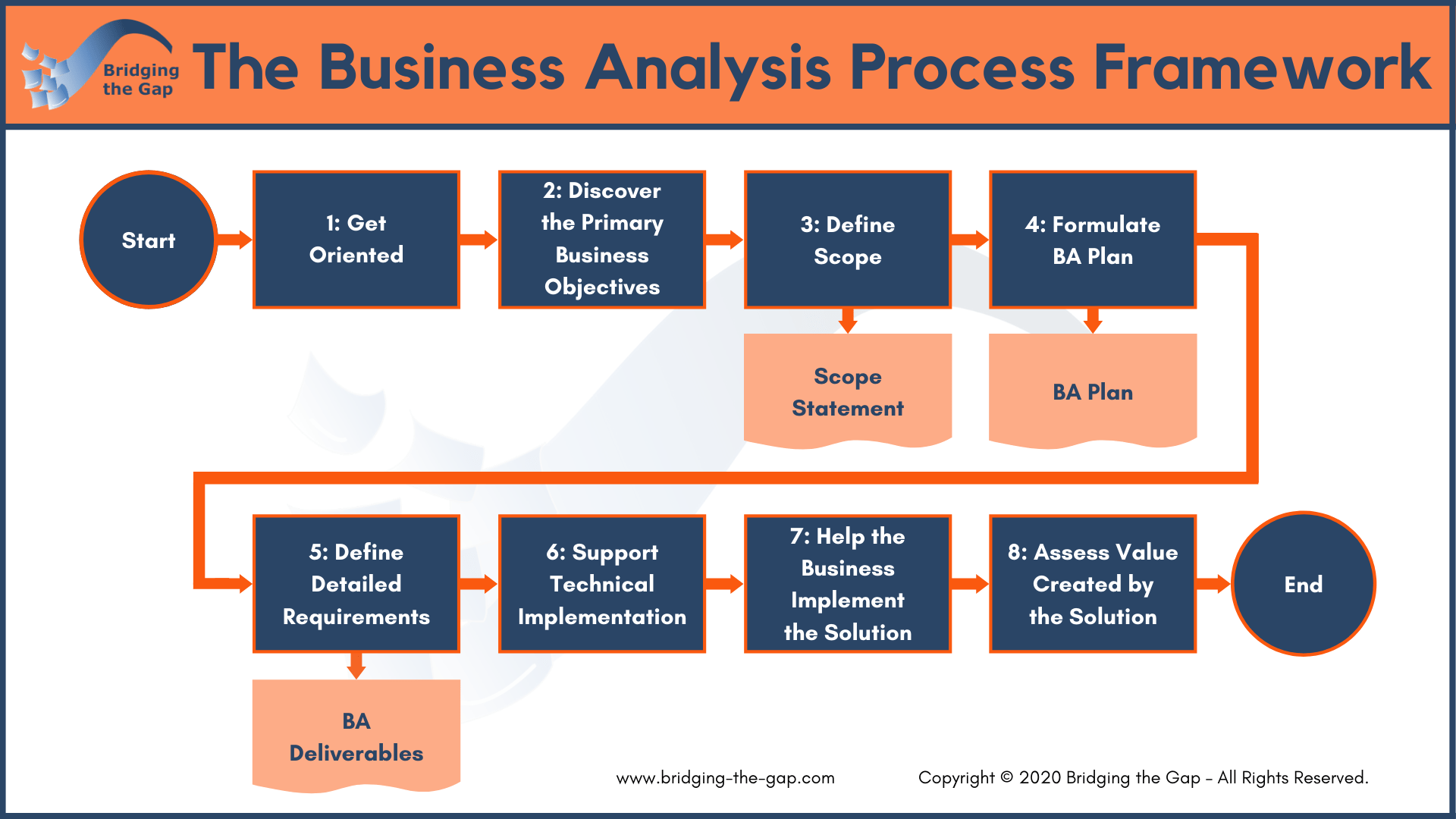 The Businessysis Process 8 Steps To Being An