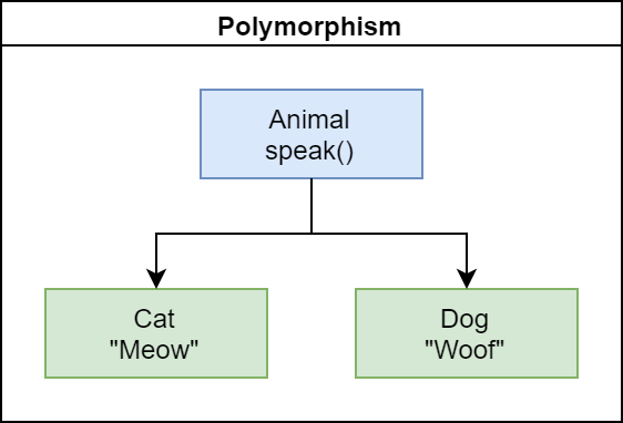 Polymorfismi