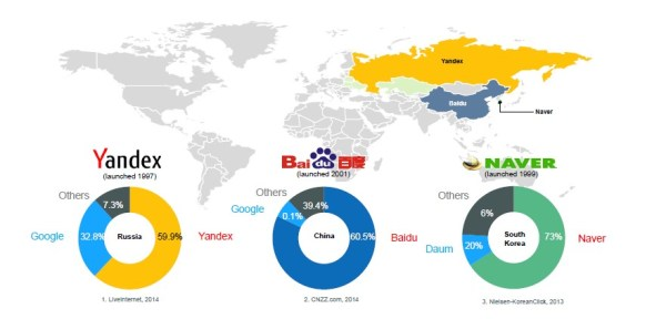 World Search Engines | BrightEdge