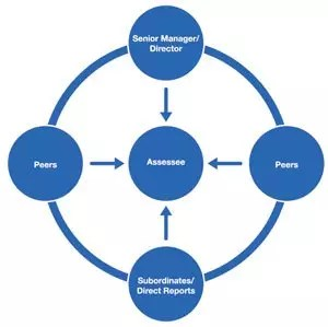 Assess 360 for Nonprofit and Organizational Assessments