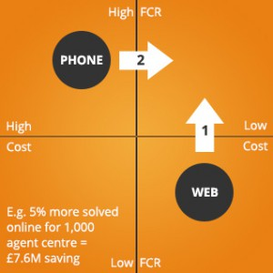 Web v phone FCR