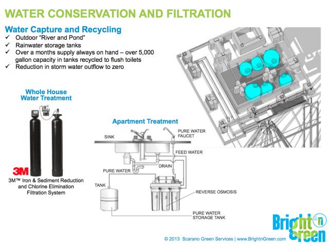 waterconservation