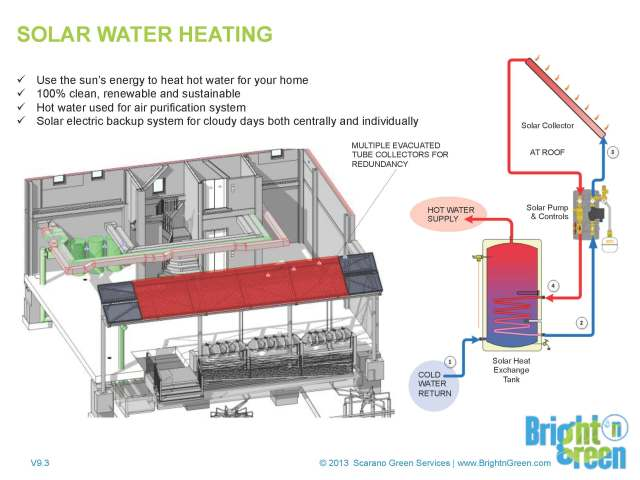BnG-solar_water_heating