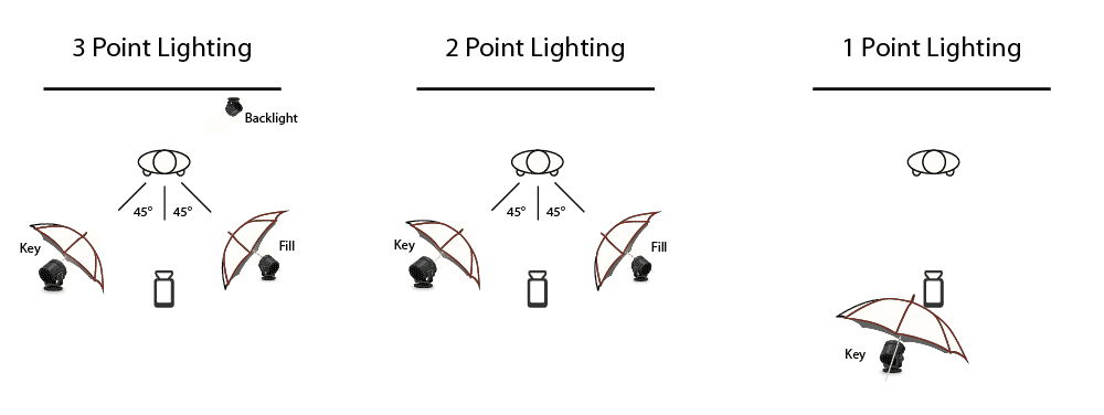 Studio Lighting Setup Diagram