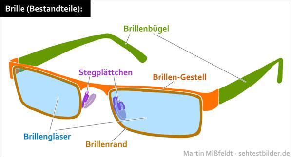 Brille (Bestandteile) bei brillen-sehhilfen.de