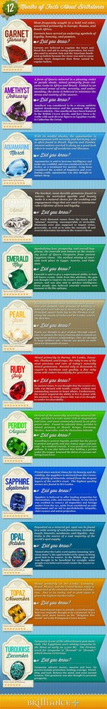 Birthstones By Month Infographic