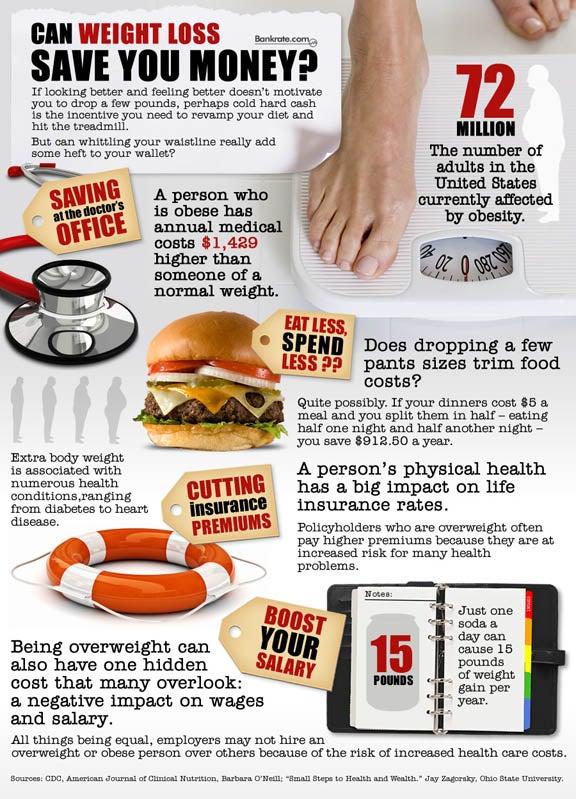 Lose weight, save money?