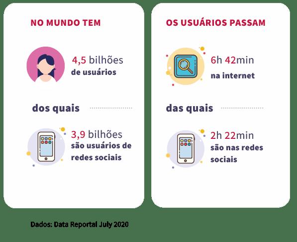 infografico-com-números-de-usuarios-e-horas-gastas-nas-redes-sociais
