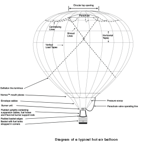 Hot Air Balloon Diagram  Fly Me to the Moon