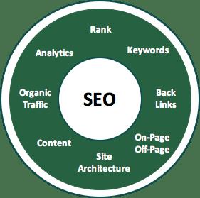 Use SEO Friendly URLs