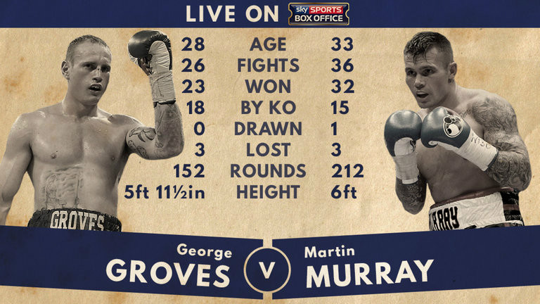 george-groves-martin-murray-tale-of-the-tape_3455118