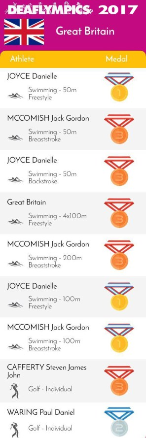 GB 2017 Deaflympics medals