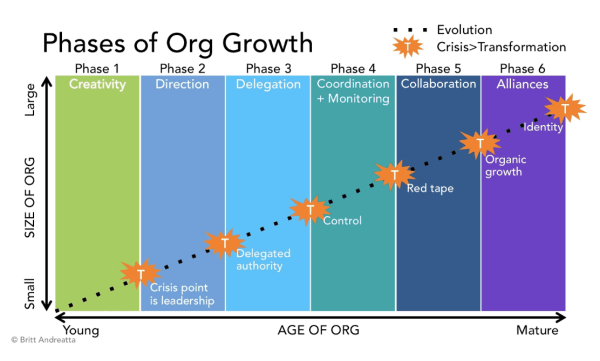 Nurture and Anticipate Growth with the Greiner Curve (1 in ...