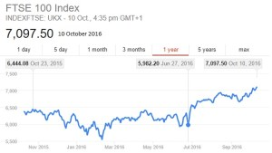 FTSE 100 index 10 October 2016