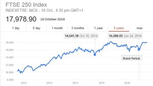 FTSE 250-index to 10 October 2016