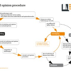 De Bloggende Advocaat flowcharts