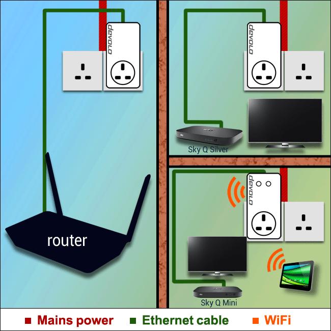 sky plus wiring diagram cable - wiring diagram, Wiring diagram