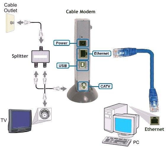 cleveland computer repair faq how to tell the difference between a rh kingpincomputers wordpress com Cable Modem Connection Diagram Cable Modem Wireless Router Diagram