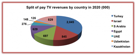 Pay TV Middle East North Africa