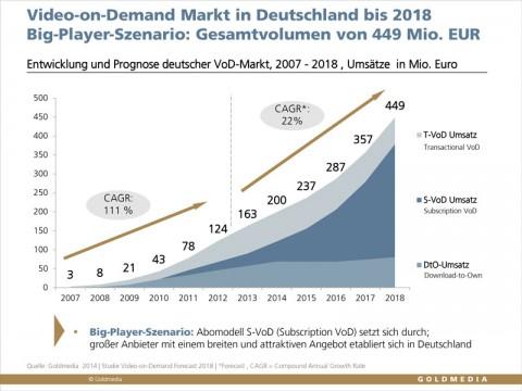 Goldmedia-VoD-Forecast-2007-2018-Big-Player-Szenario_Web