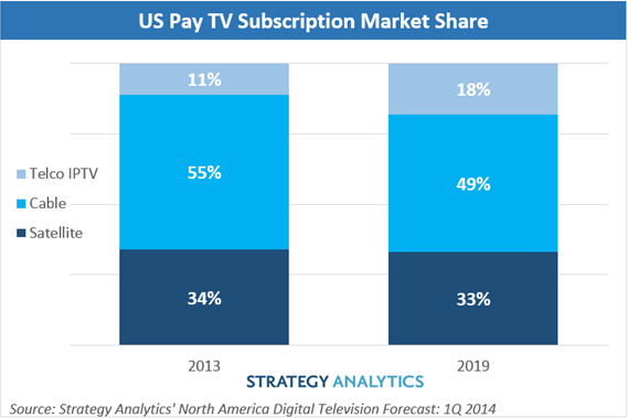 US pay TV market share