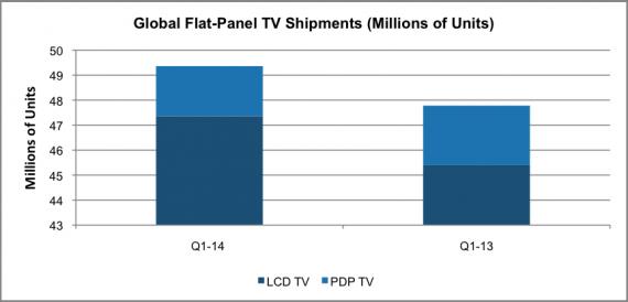 Global Flat TV shipments