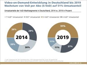 Goldmedia-VoD-Forecast-2014-2019_1200px