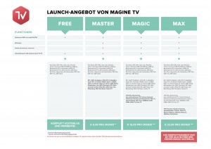 Magine TV Packages