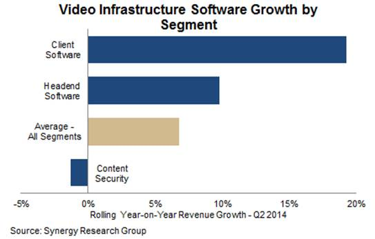 Video infrastructure software growth