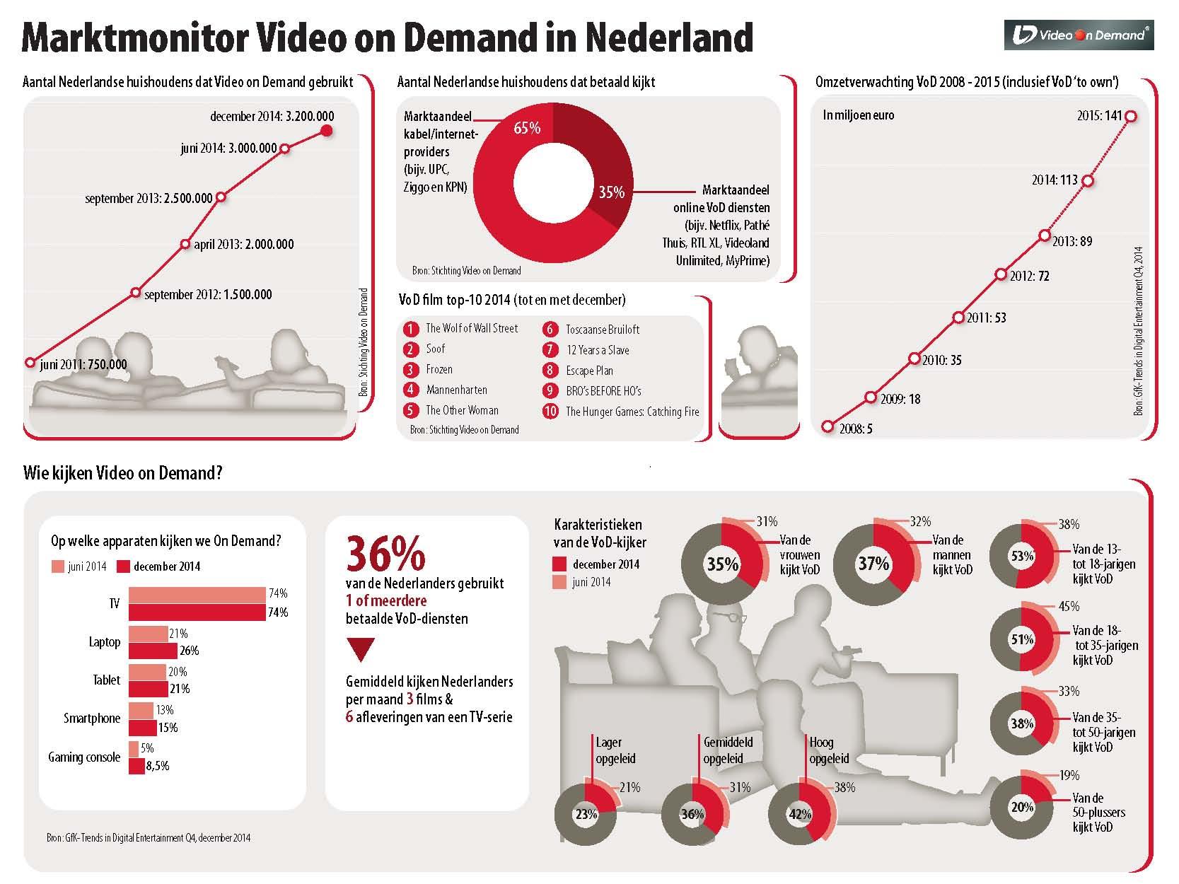 Video-on-Demand-Marktmonitor-December-2014
