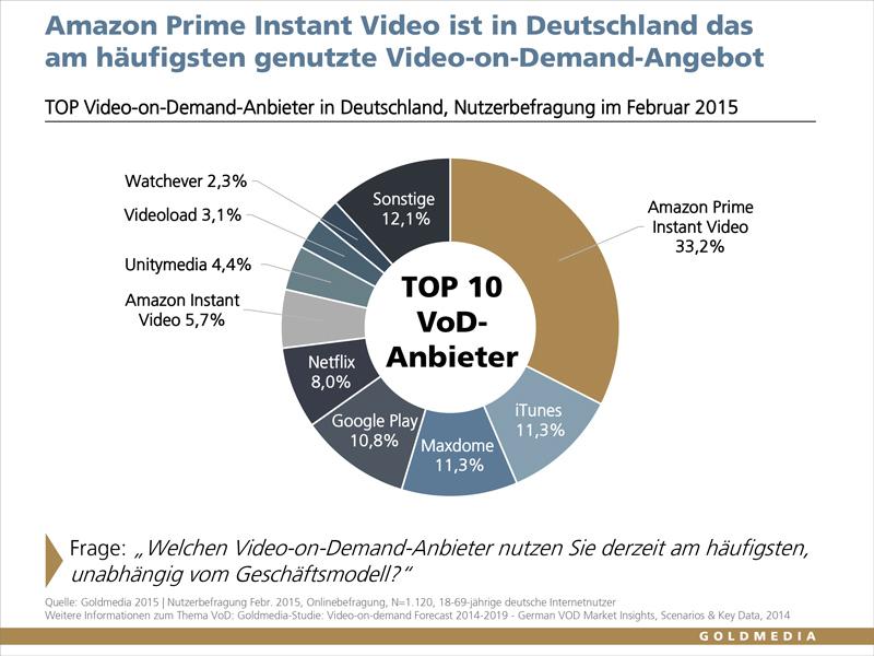 Top_VoD-Anbieter_Goldmedia_2015