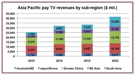 Asia-Pacific Digital TV