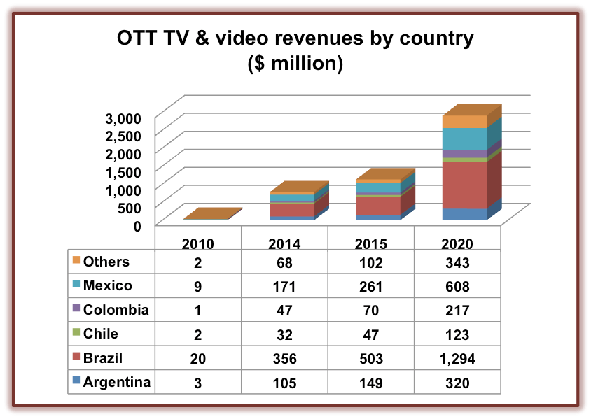 OTT video and TV revenue