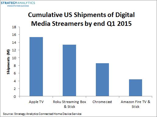 USshipments_media_streamers