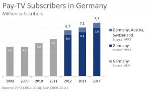 Pay-TV-Subscribers_DACH_2008-2014_en