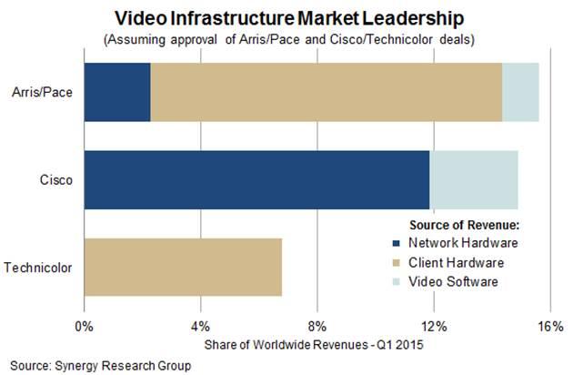 Video Infrastructure Market Leadership